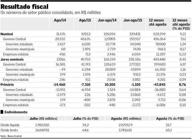 Resultado Fiscal Agosto 2015