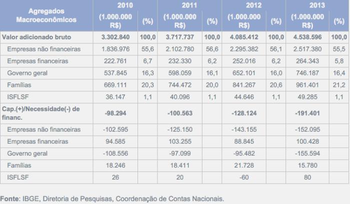 Agregados Macroeconômicos 2010-2013
