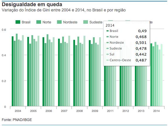 Índice de Gini entre 2004 e 2014
