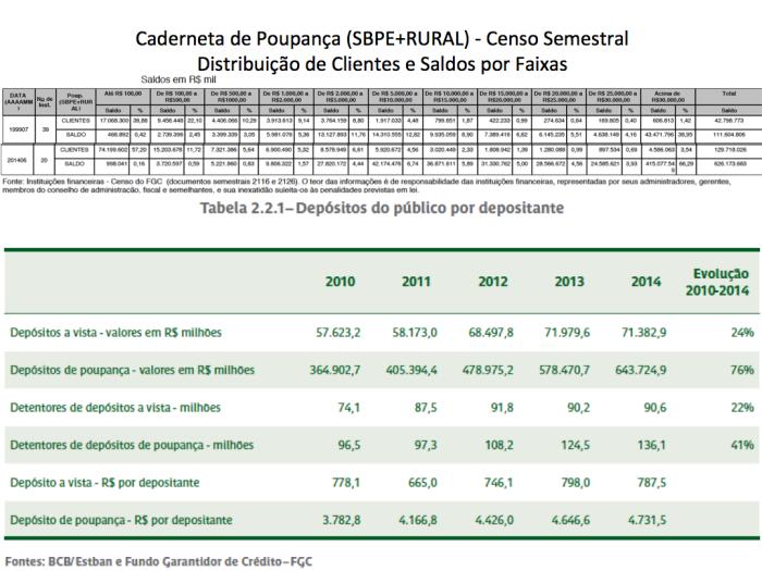 Censo DV e DP