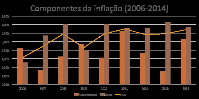 Componentes da Inflação 2006-2014