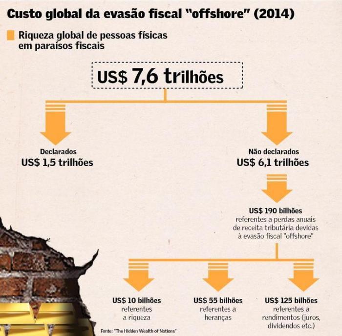 Custo Fiscal da Fortuna Offshore