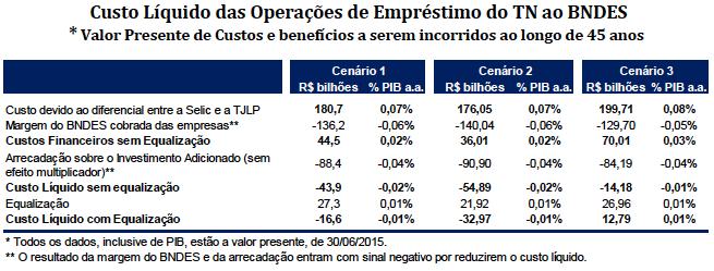 Custo Líquido de Empréstimo do TN ao BNDES