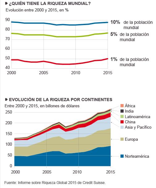 Distribuição da Riqueza Mundial 2000-2015