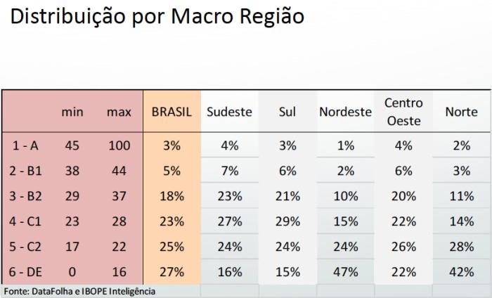 Distribuição por Macro Região