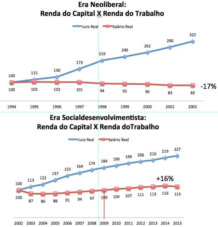 Era Neoliberal X Era Socialdesenvolvimentista