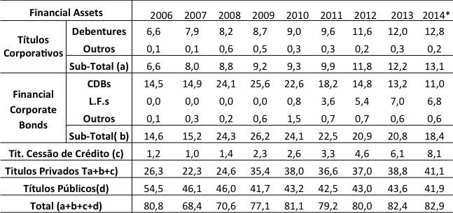 Estoque de Ativos Financeiros em PIB