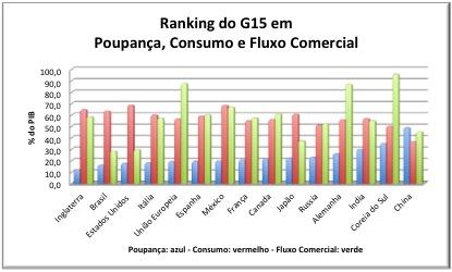 Gráfico G15 S C FC