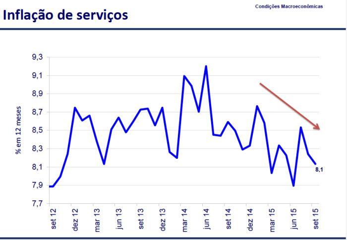 Inflação de Serviços