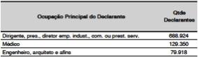 Ocupação Principal do Declarante DIRPF 2013