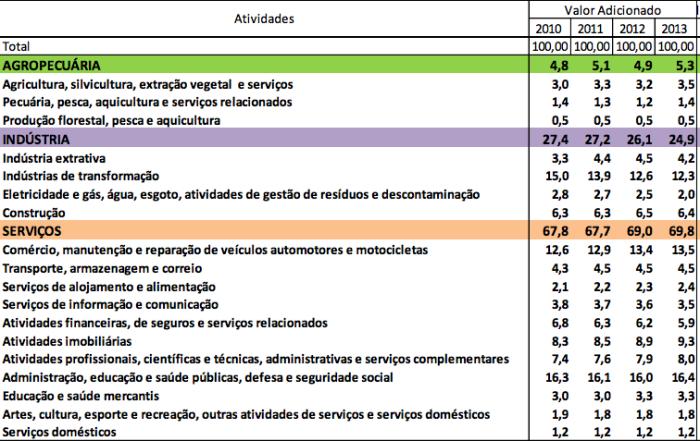 Participação das Atividade em VA 2010-2013
