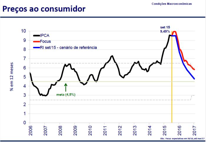 Preços ao Consumidor