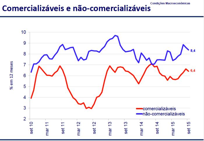 Preços Comercializáveis e Não-comercializáveis