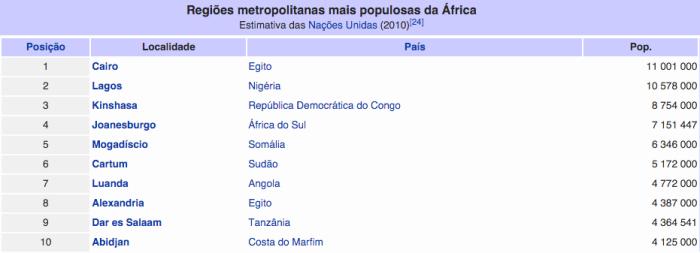 Regiões Metropolitanas mais populosas na África