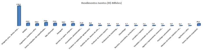 Rendimentos Isentos DIRPF 2013