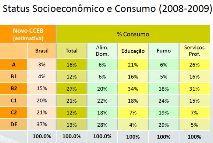 Status Socioeconômico e Consumo 2008-9