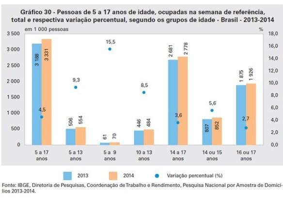 tabela_criancaseadolescentes_trabalhoinfantil_ibge