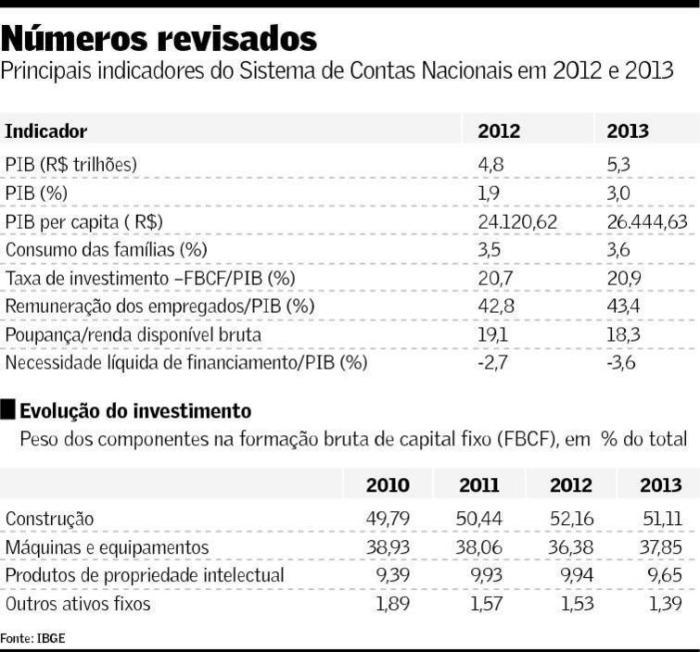 Taxas de Investimento 2010-2013