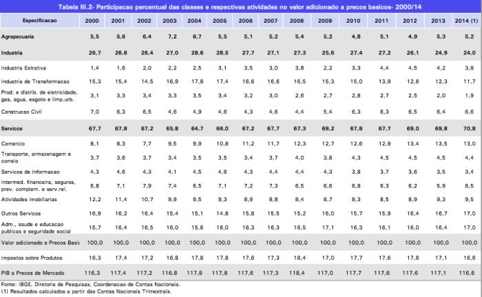 Atividades Econômicas no VA 2000-2014