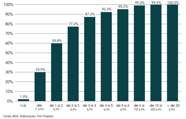 Déficit Habitacional por Faixa de Renda - 2005