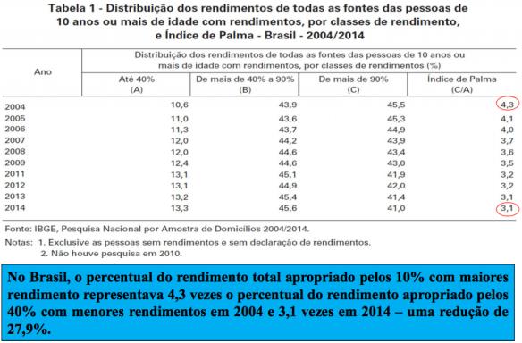 Distribuição de Renda 2004-2014