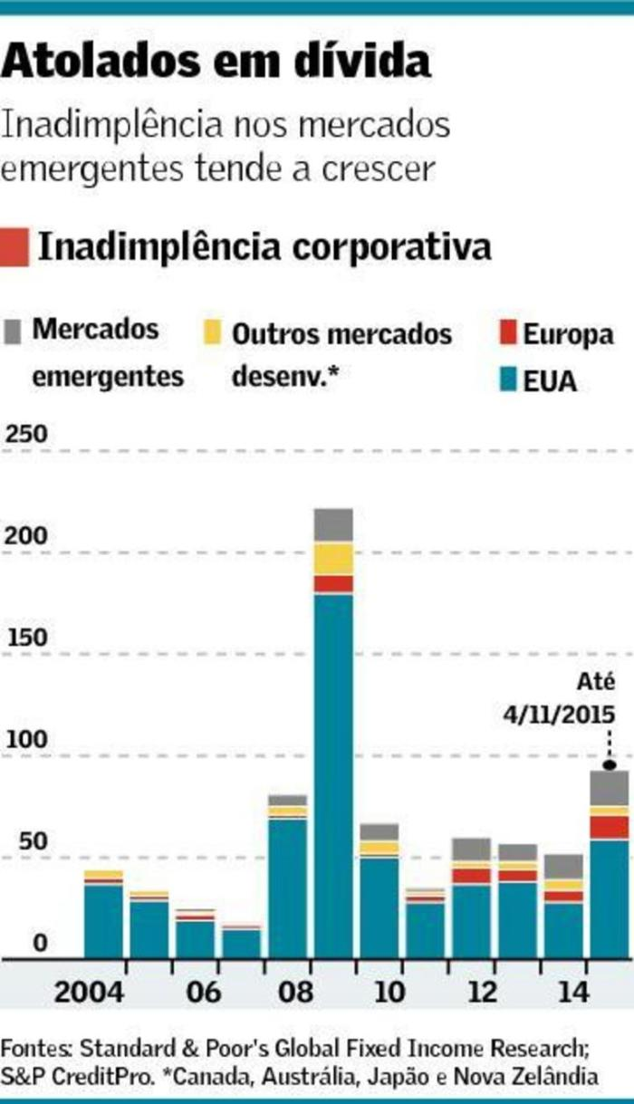 Endividamento Corporativo