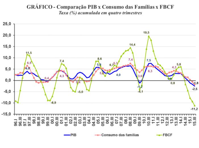 FBCF - PIB - Consumo