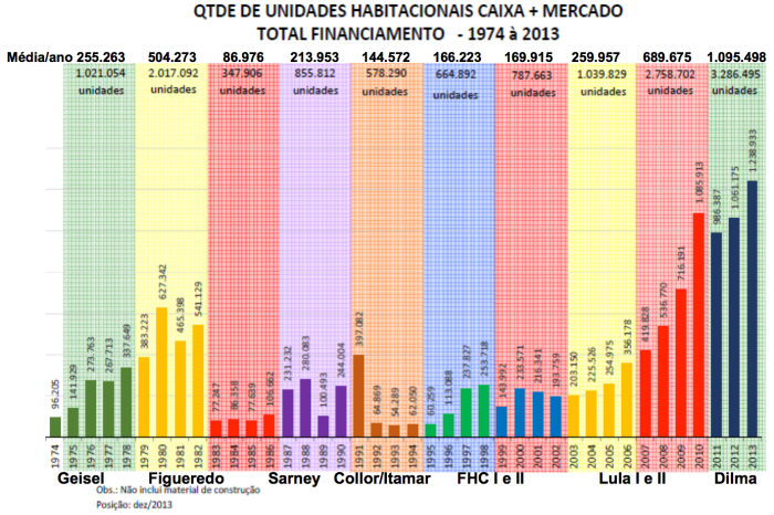 Financiamento Habitacional 1974-2013
