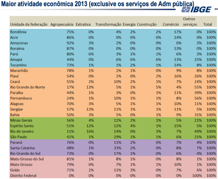 Maior atividade econômica em municípios 2013