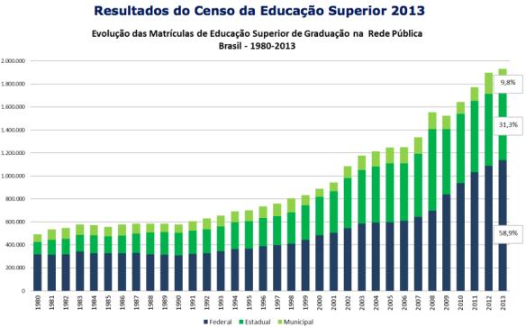 Matrículas Ensino Superior 1980-2013