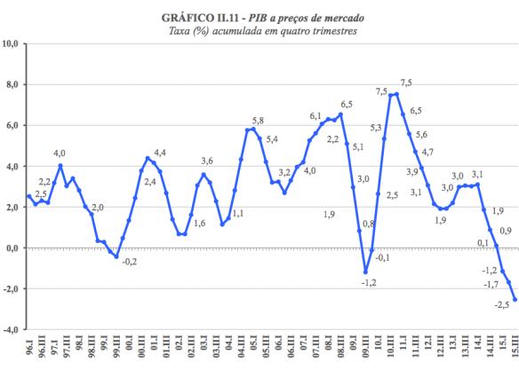 PIB 1996-2015