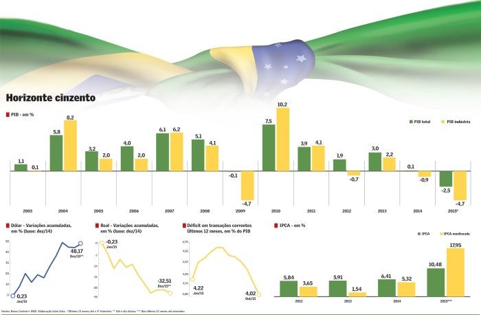 PIB 2003-2015