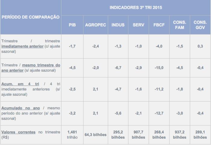 PIB 3 T 2015