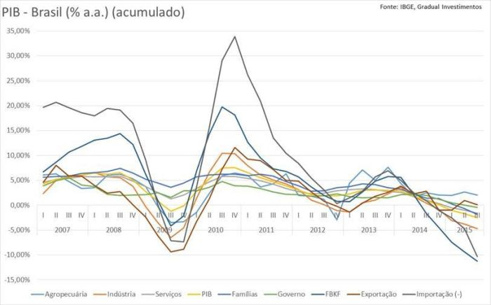 PIB acumulado 2007-2015
