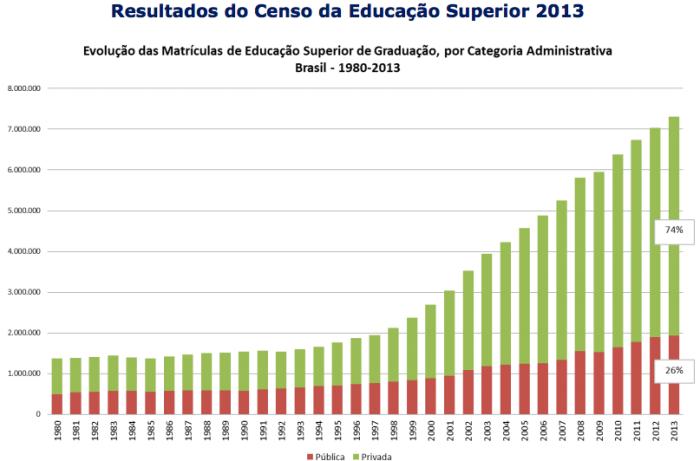 Privatização Ensino Superior 1980-2013