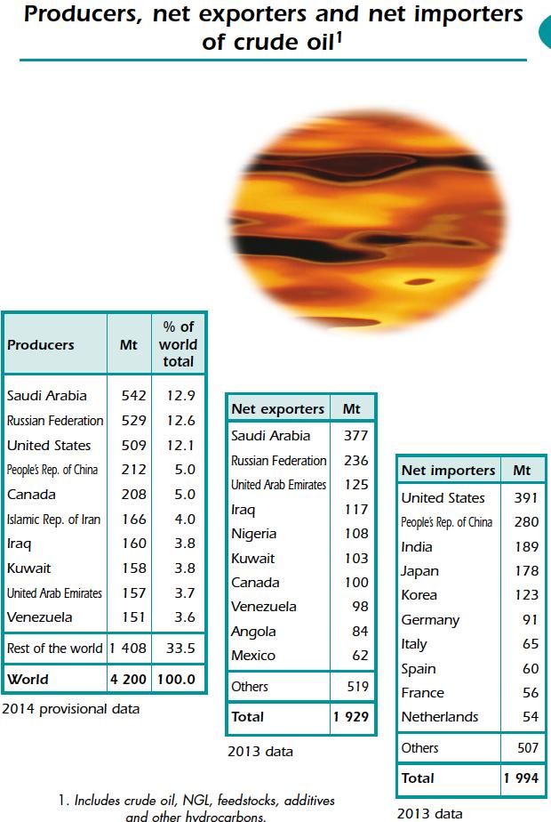 Produtores Exportadores e Importadores de Petróleo