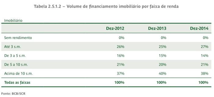 Volume de Financiamento por Faixa de Renda