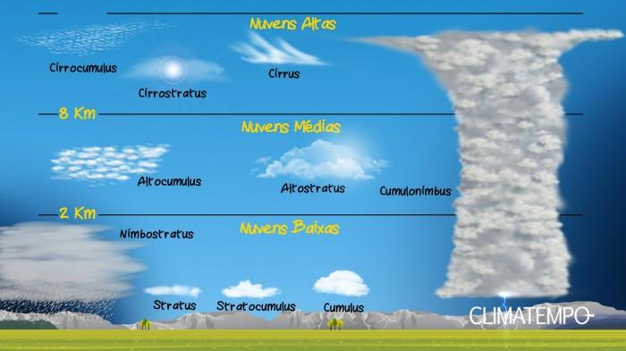 10 tipos de nuvens