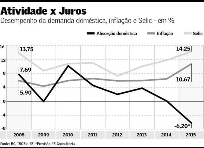 Absorção X Inflação X Selic