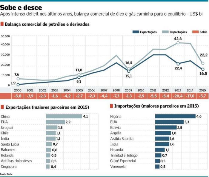 Balanço Comercial de Óleo e Gás 2000-2015