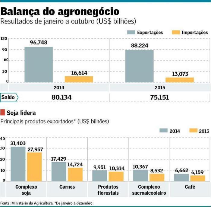 Balanço Comercial do Agronegócio 2014-15