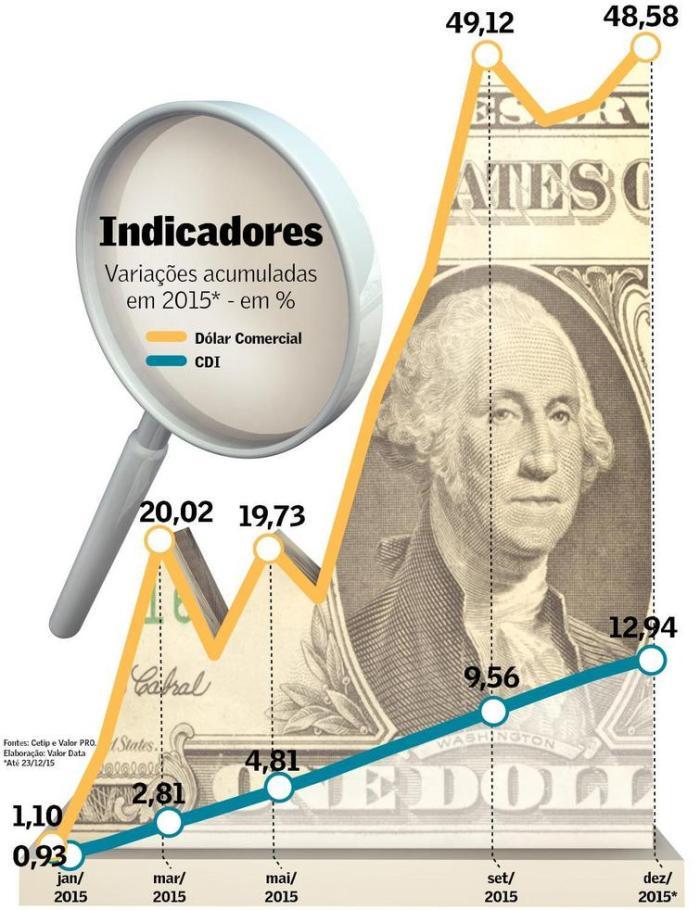 CDI X Dólar
