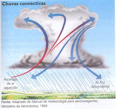chuvas_convectivas[1]