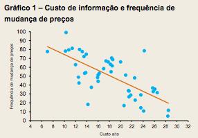 Custo de informação e frequência de mudança de preços