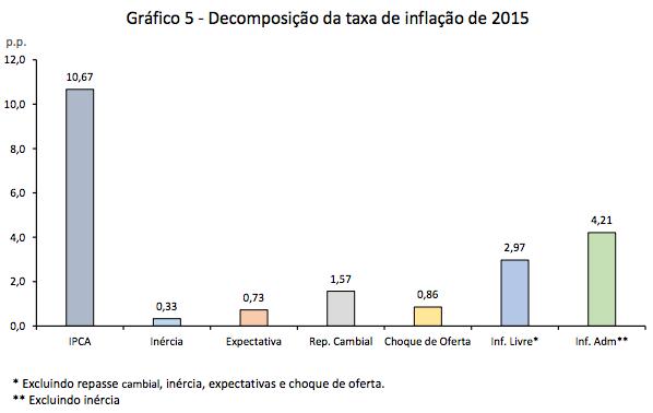 Decomposição da Taxa de Inflação 2015