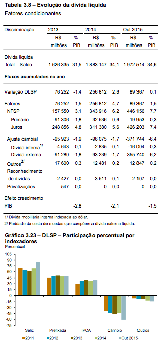 Dívida Líquida e Indexadores DLSP