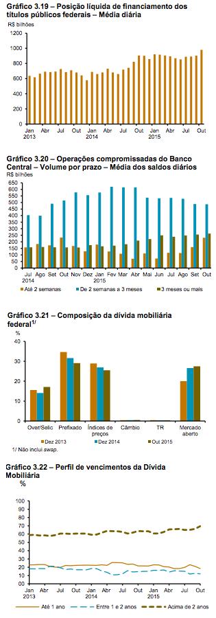 Dívida Mobiliária e Compromissadas 2015