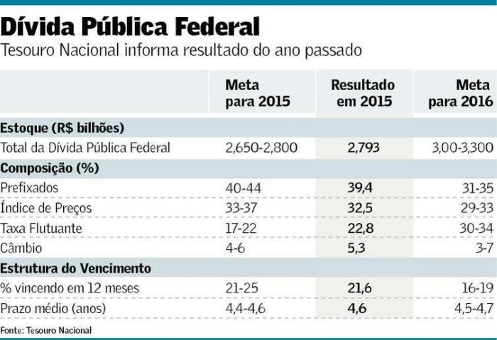 Dívida Pública em 2015