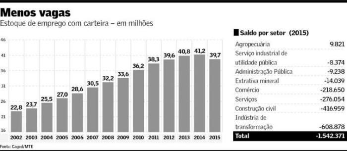 Emprego com carteira 2002-2015