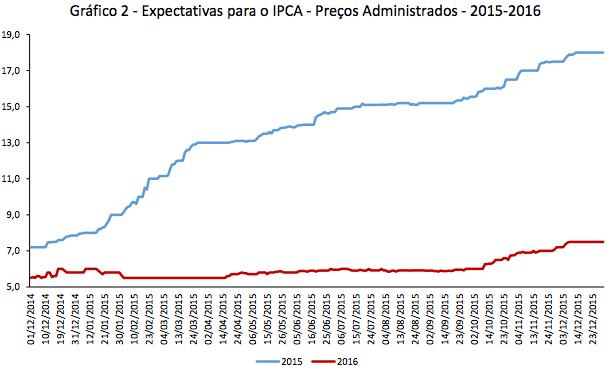 Expectativas para IPCA - Preços Adm
